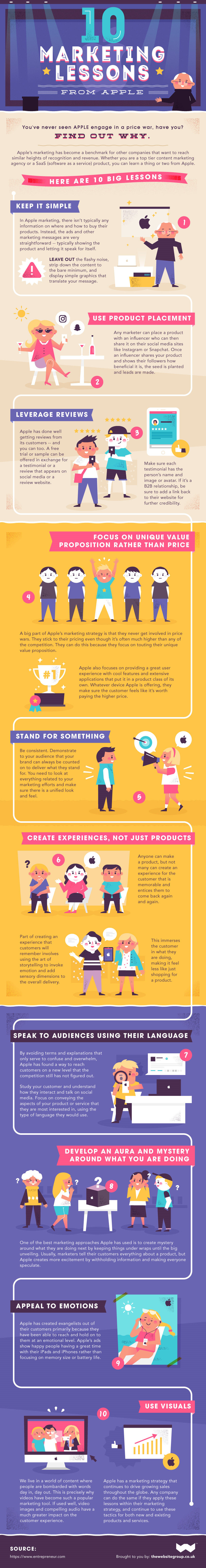 Infographic: 10 Marketing Lessons from Apple  (Images: The Website Group)